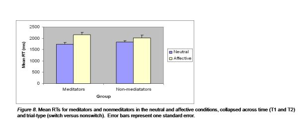 Mean RTs for meditators and nonmeditators in the neutral and affective conditions,