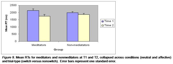 Mean RTs for meditators and nonmeditators at T1 and T2,